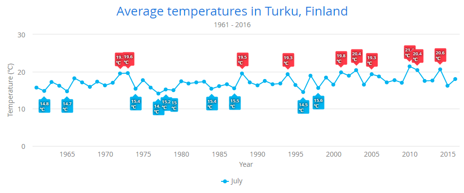 Chart displaying top 10 hottest and coldest Julys since 1961 using a callout shaped data label
