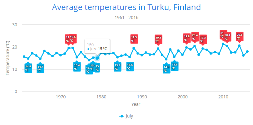 Chart showing average temperatures in Turku, Finland every July since 1961