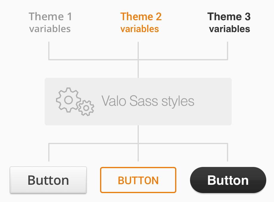 Valo App