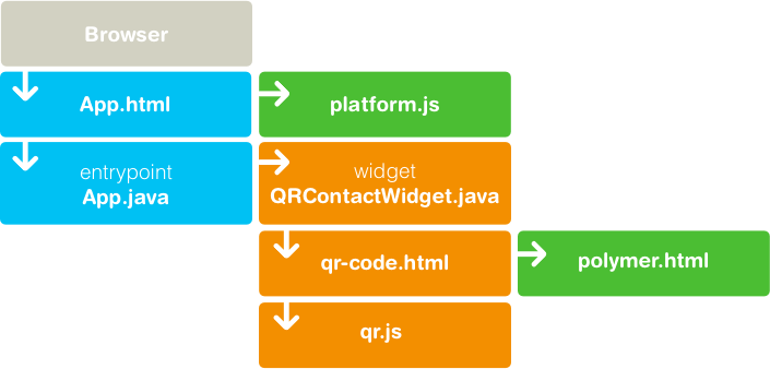 Logical diagram for combining Polymer and GWT