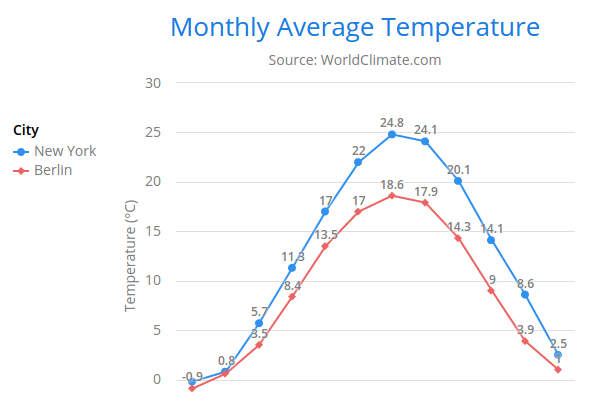 Chart Configuration | Vaadin Charts | Vaadin 10 Docs