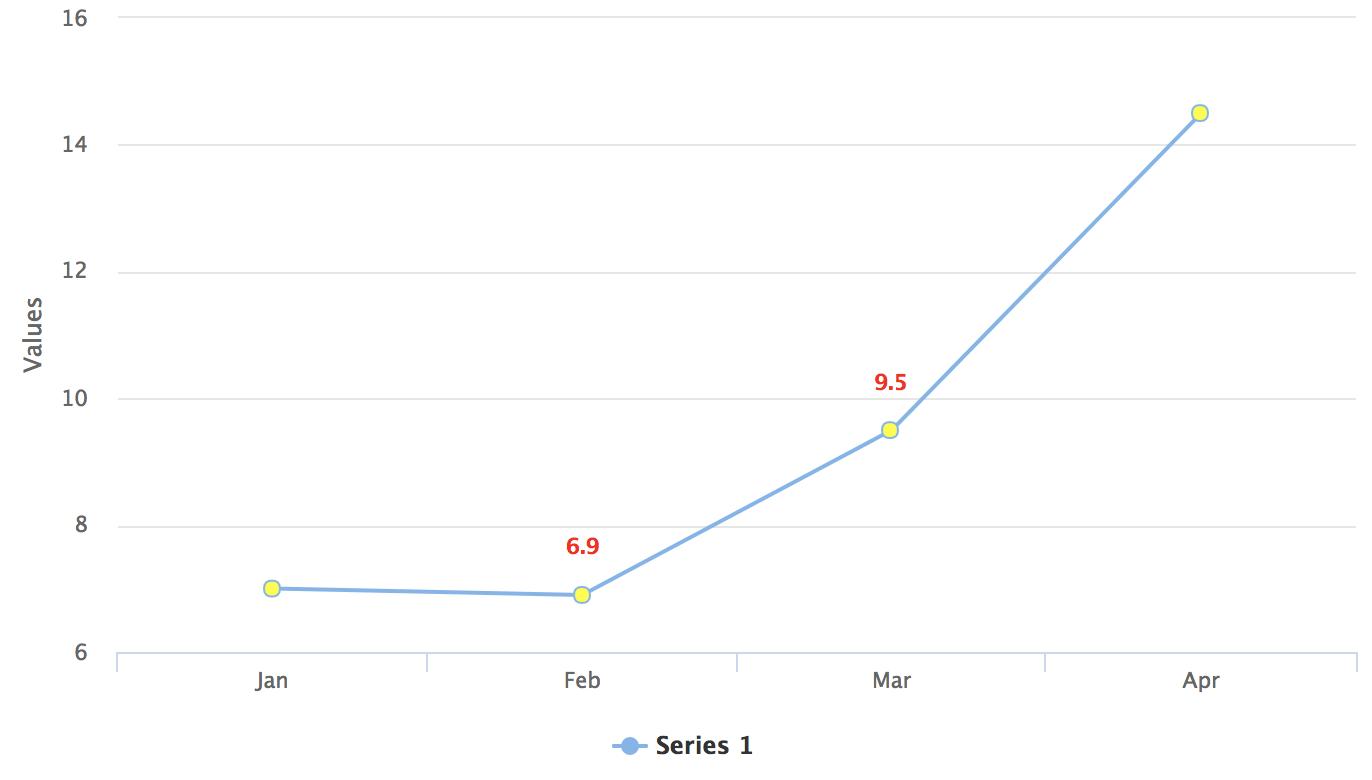 CSS Styling | Vaadin Charts | Vaadin 10 Docs