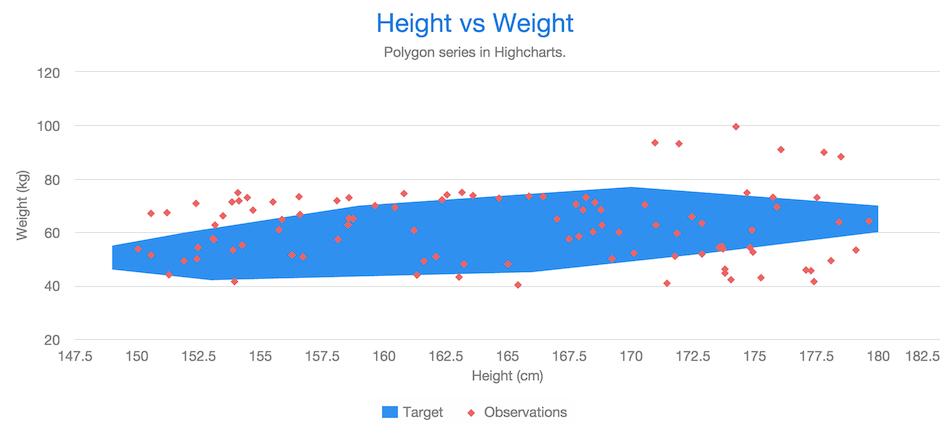 Chart Types | Vaadin Charts | Vaadin 13 Docs