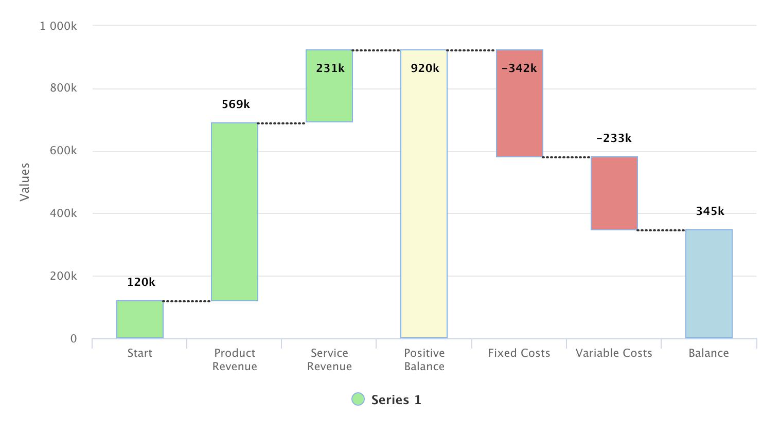 Chart Types | Vaadin Charts | Vaadin 14 Docs