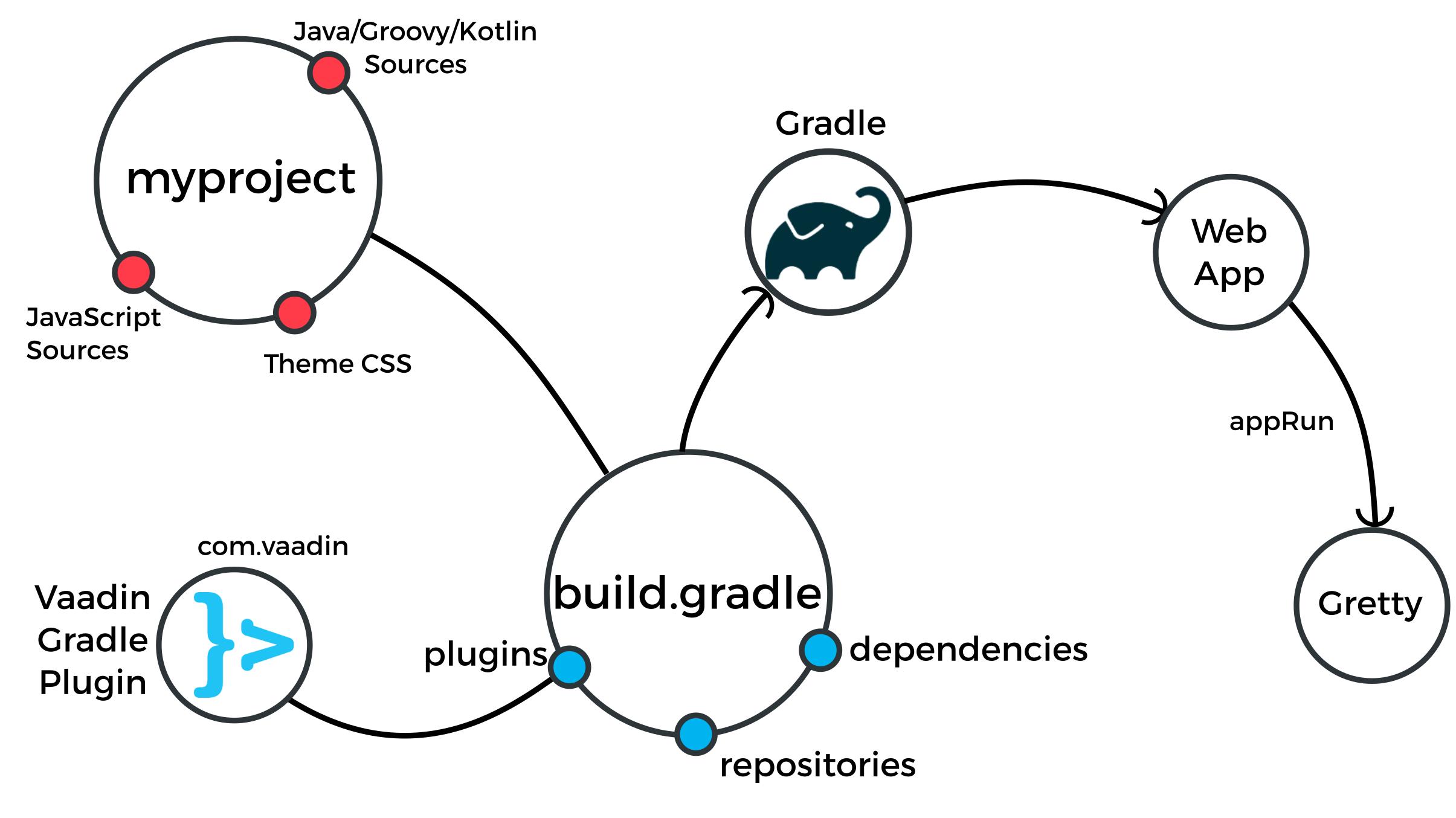 Starting a Gradle Project | Framework