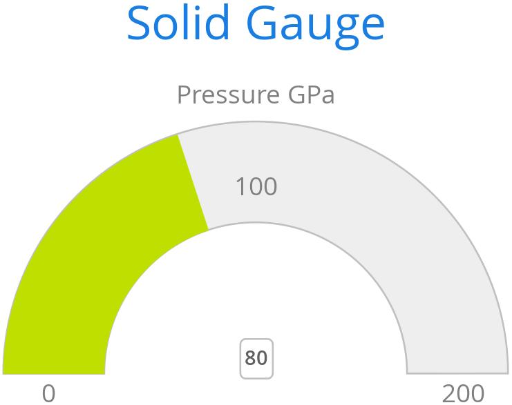 Python Dash Gauge Chart