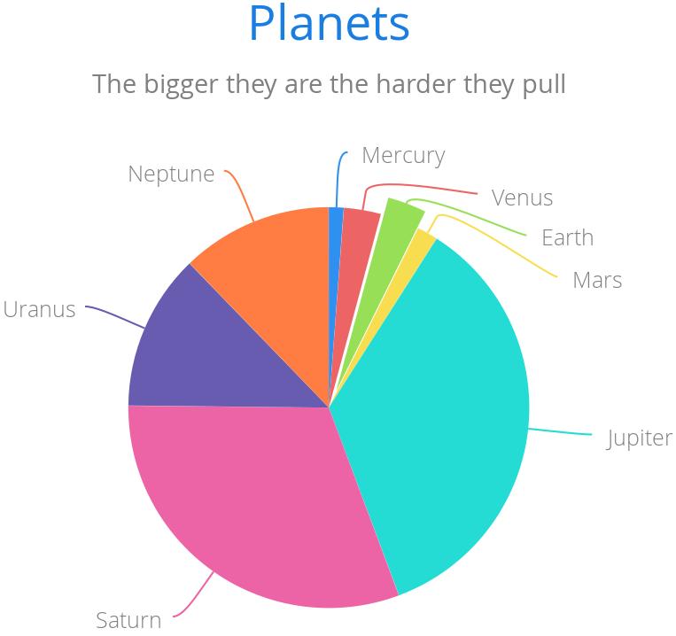 Chart Types | Vaadin Charts 3 | Vaadin 7 Docs
