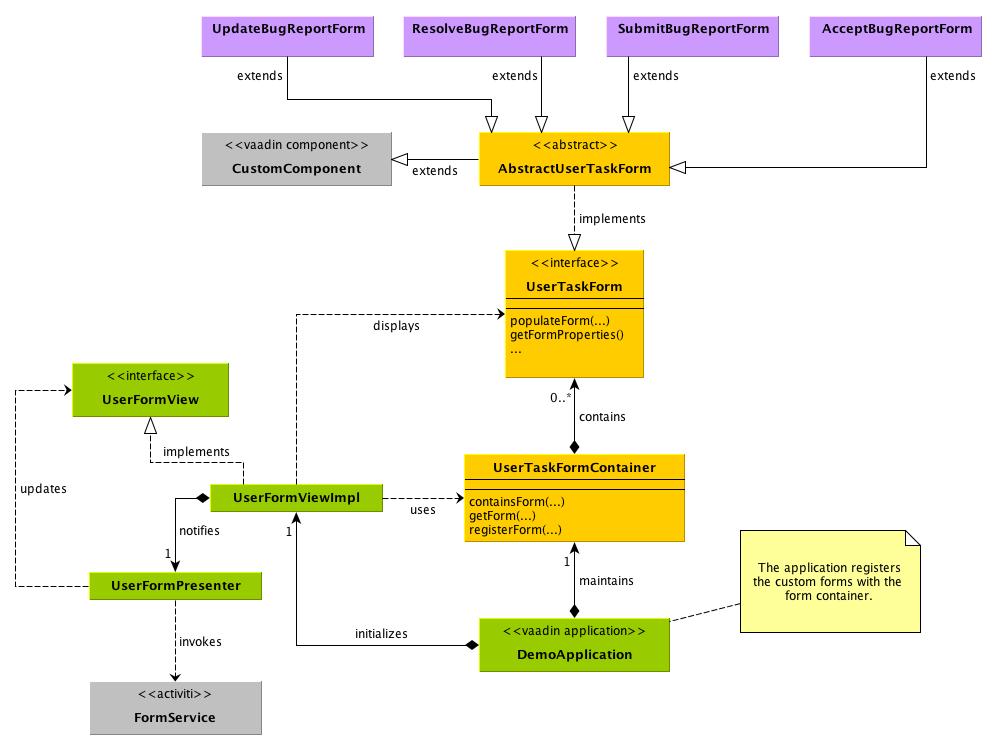 Building Vaadin applications on top of Activiti | Vaadin