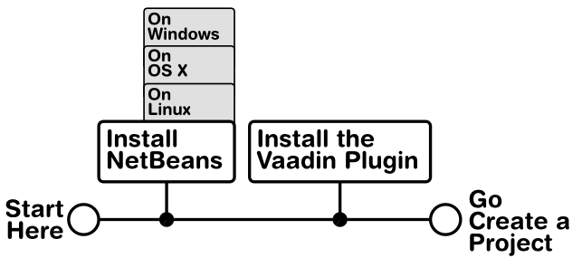 Installing the NetBeans IDE and Plugin | Vaadin Framework 7