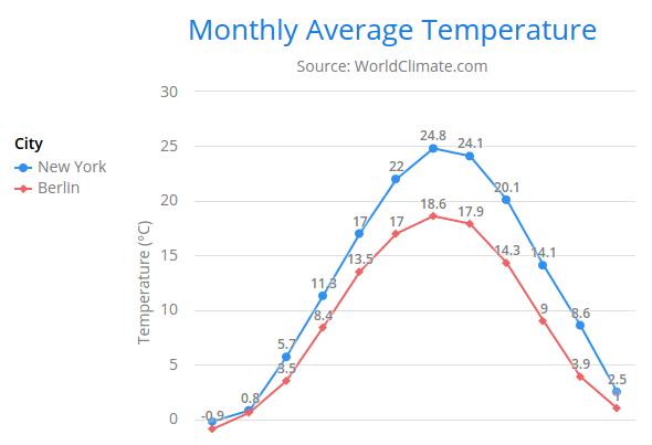 Chart Configuration | Vaadin Charts 4 | Vaadin 8 Docs