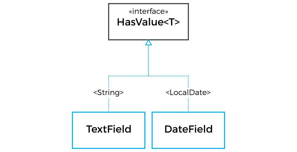 Field Components | Vaadin Framework 8 | Vaadin 8 Docs